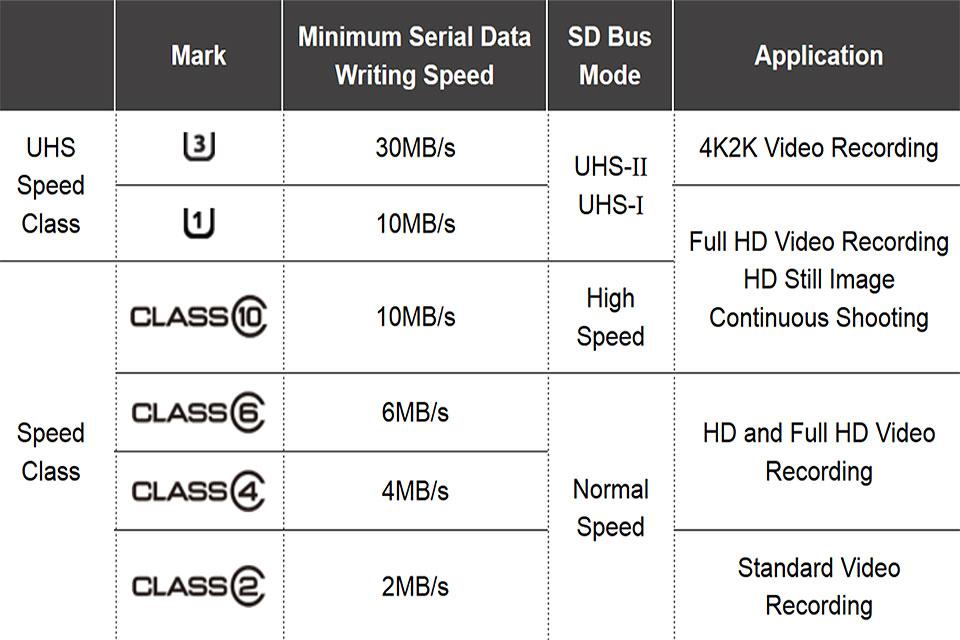 Velocidades Tarjetas Micro SD