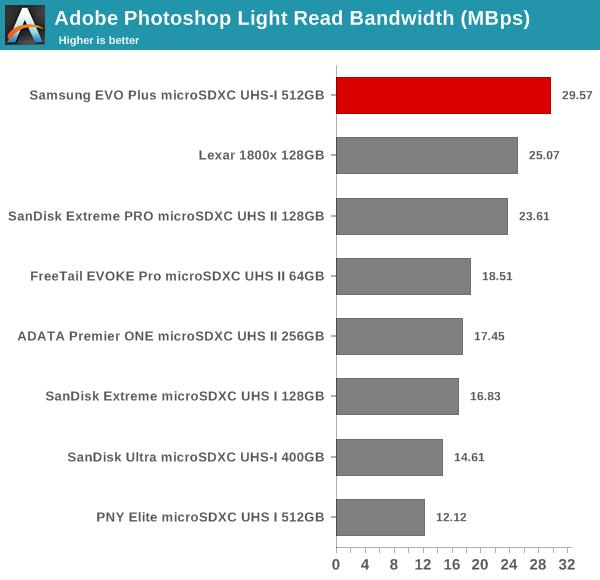 Adobe Photoshop Light Read